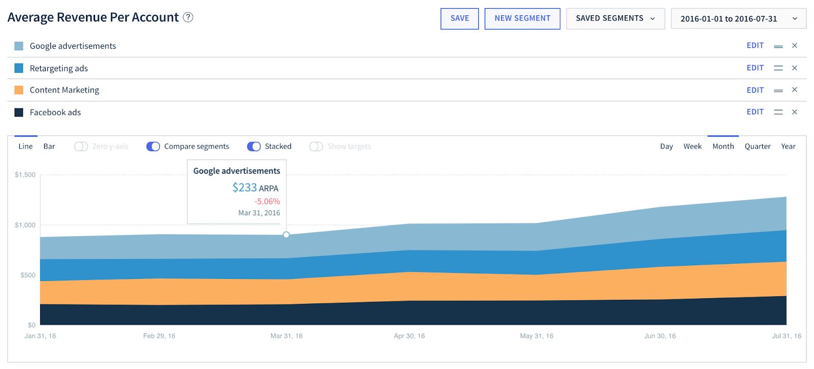 ARPU segmented by marketing channel inside ChartMogul