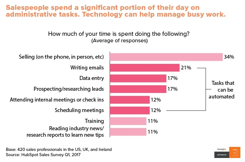 Salespeople spend a significant portion of their day on administrative tasks. Technology can help manage busy work.