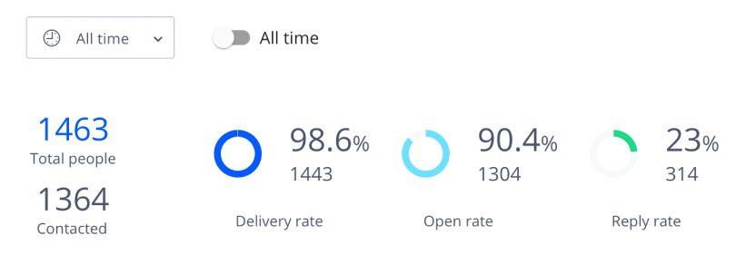 Stats from the cold email template above