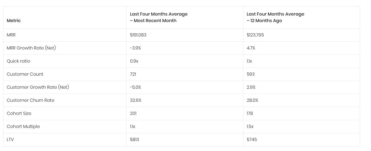 Revenue-based financing: essential metrics we look at