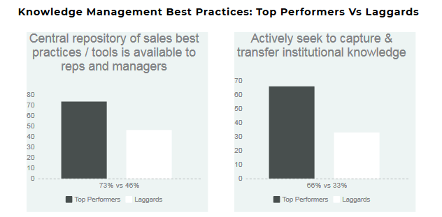 Sales knowledge management best practices: top performers vs. laggards