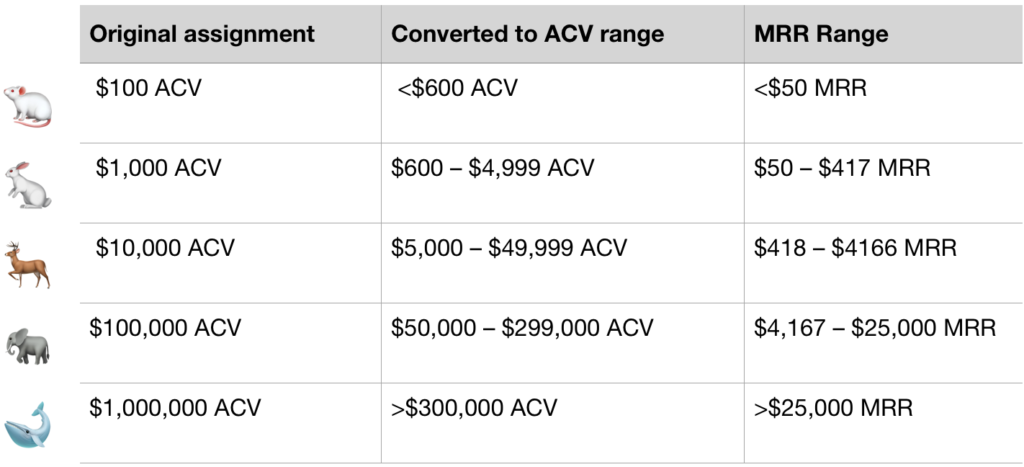 """Table defining the different type of """"animals"""" (i.e. deal sizes) in SaaS"""