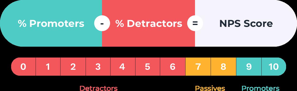 NPS score = % Promoters – % Detractors
