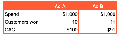 An example of a simple calculation of customer acquisition cost for 2 ads in order to compare which one if more effective.