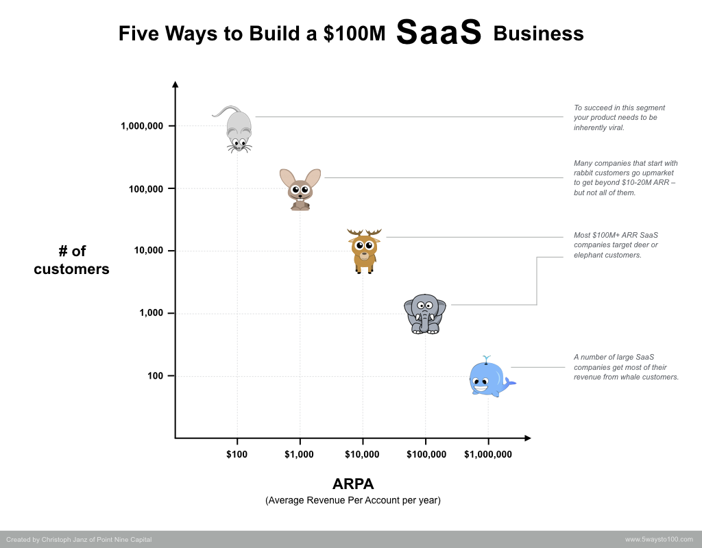 """Five ways to build a $100m SaaS business by chasing different """"animals"""", i.e. customers of different sizes."""