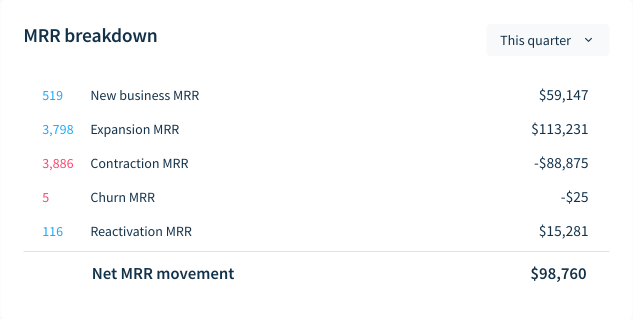 Example of an MRR breakdown