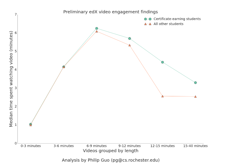 eLearning video engagement peaks at around 6 minutes and gradually falls for longer videos.