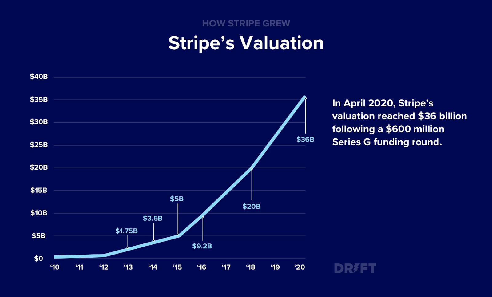 The valuation of Stripe over the years