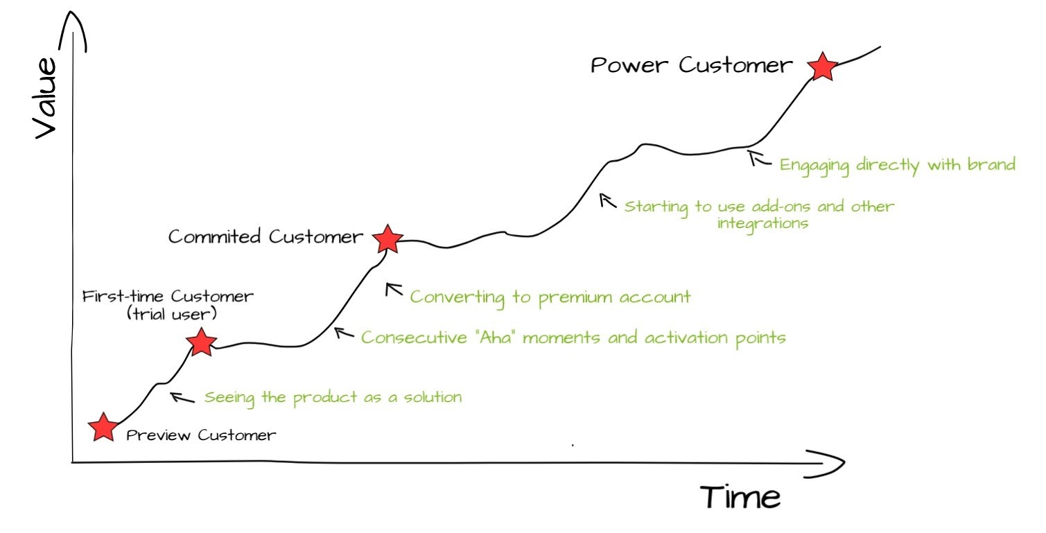 Product-led growth takes users on a journey to becoming power customers by helping them overcome various conversion points.