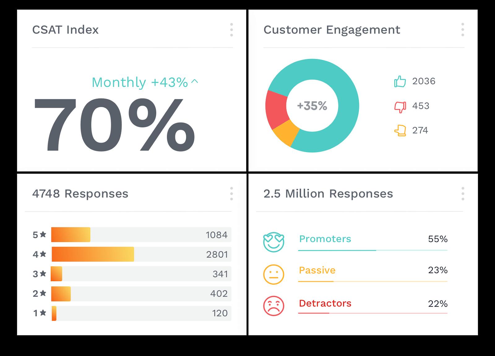 Dashboard with selected customer success metrics — CSAT, engagement, etc.
