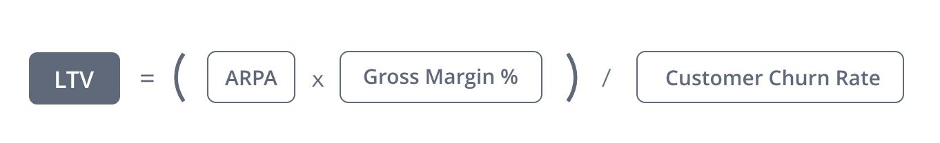 LTV = (ARPA x Gross Margin %) / Customer Churn Rate