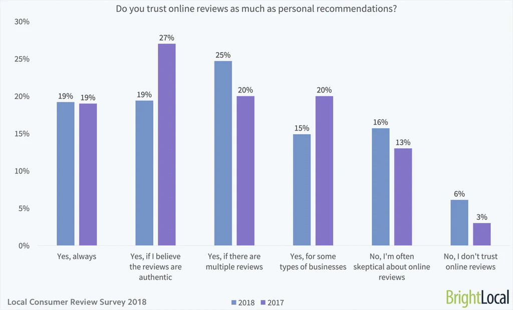 78% of consumers trust online reviews as much as personal recommendations.