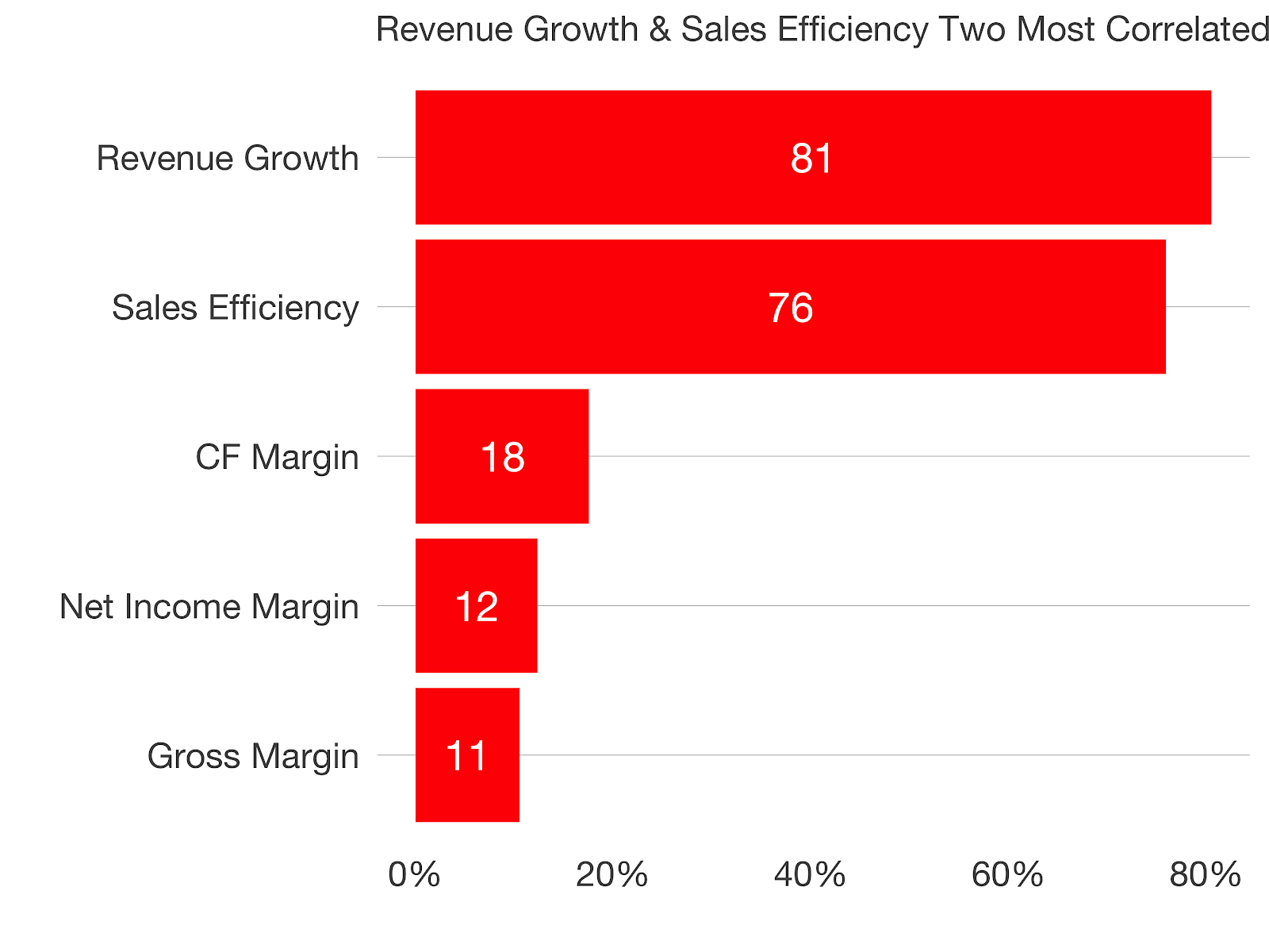 Revenue growth & Sales efficiency two most correlated factors to public SaaS valuations