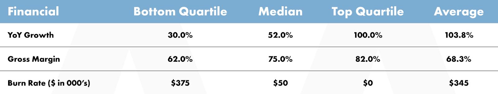 The average gross margin in SaaS is 68.3%