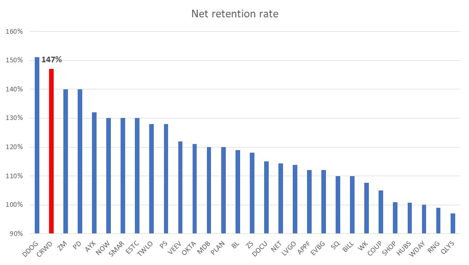 Net retention rate across public SaaS companies